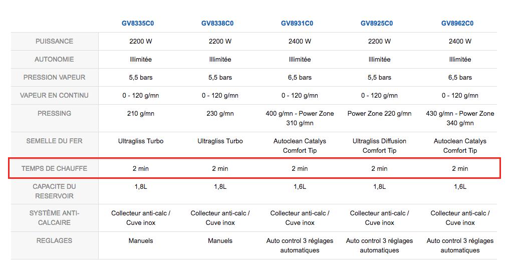 liste-temps-attente-centrale